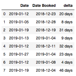 DataFrame of two sets of dates and the difference between them